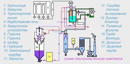 Схема комплексу для знищення ХЗЗР